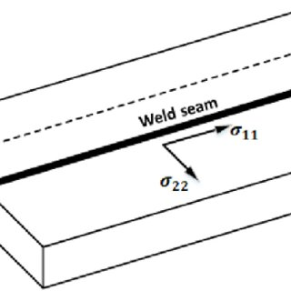 The mechanical properties of low carbon steel as a
