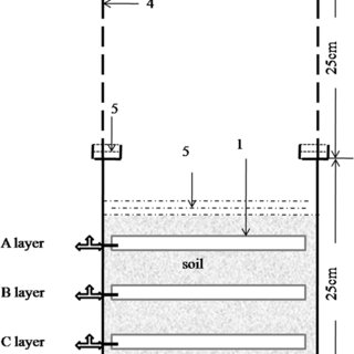 (Wei) Schematic diagram of the pot for gas sampling. (1
