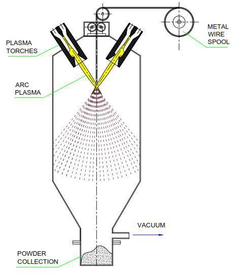 Schematic representation of the plasma atomization process