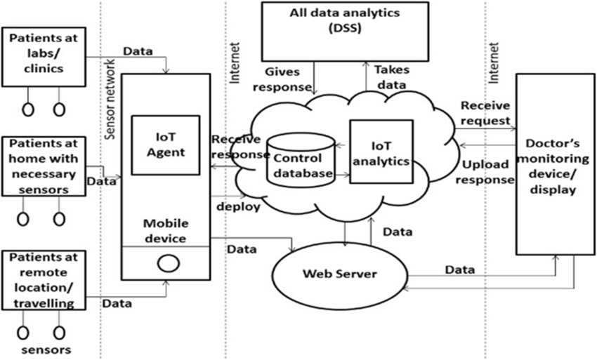 Block diagram of prediction model for IoT based healthcare