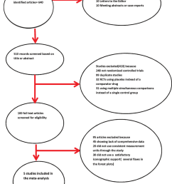 quality of reporting of meta analyses quorom statement s flow chart  [ 850 x 1111 Pixel ]