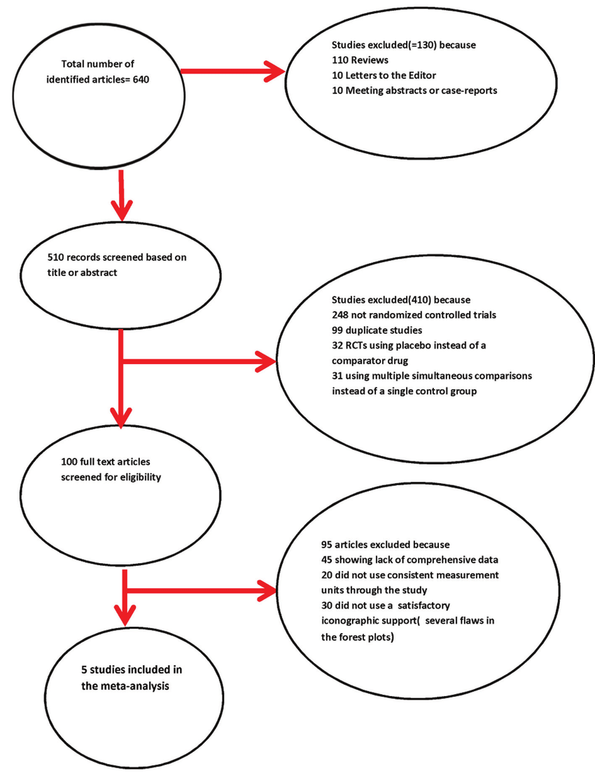 hight resolution of quality of reporting of meta analyses quorom statement s flow chart