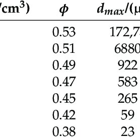 (PDF) Determining Soil-Water Characteristic Curves from