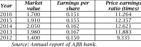 Market value, earnings per share, and price earnings ratio