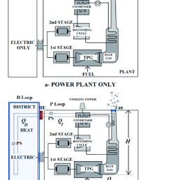 adaptation of a coal plant to a cogeneration system  [ 788 x 1014 Pixel ]