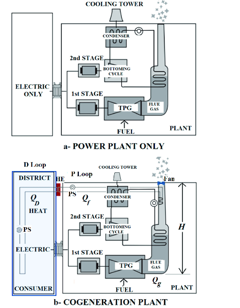 hight resolution of adaptation of a coal plant to a cogeneration system