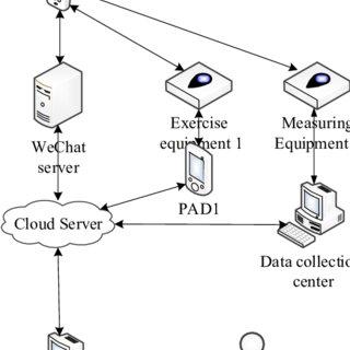 (PDF) Design of Intelligent Home Monitoring System Based