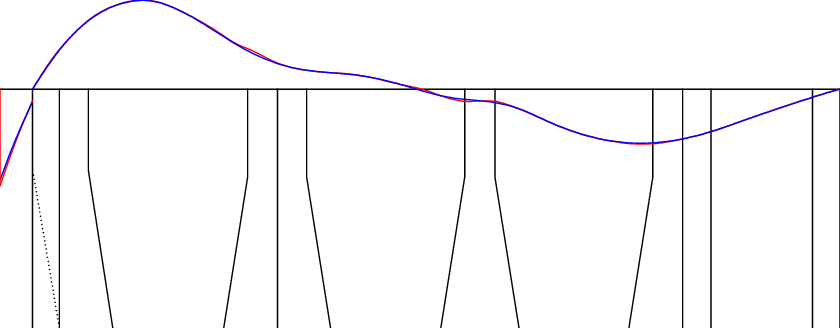 Beam shear force diagram before (red) and after (blue