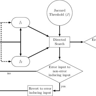(PDF) Grammar Based Directed Testing of Machine Learning