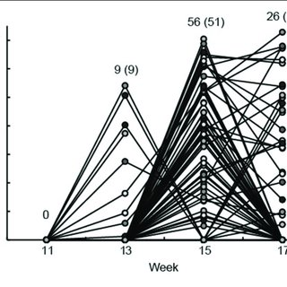 Serum levels of the liver enzymes GGT and SDH. The serum
