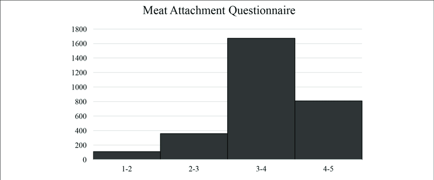   Histogram showing distribution of meat attachment