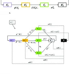 seir transmission dynamics 1a basic seir model assuming a closed system  [ 850 x 956 Pixel ]