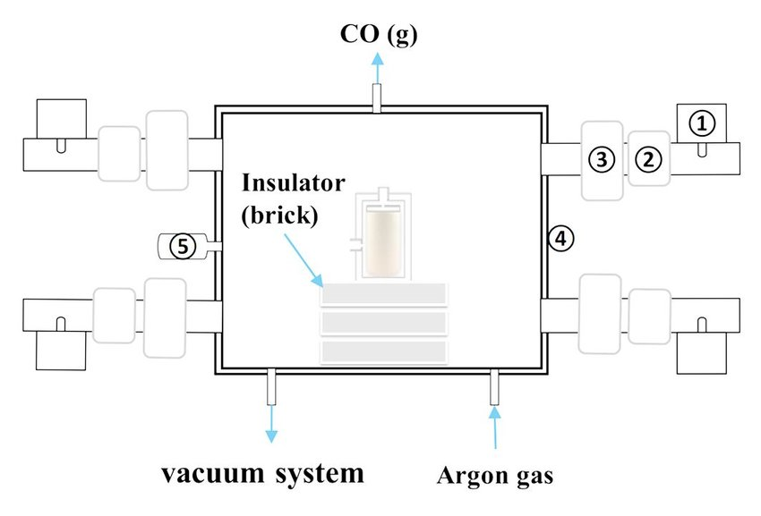 Schematic illustration of multi-mode microwave heating