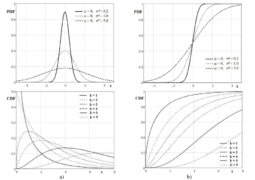 -STOCHASTIC MODELS FOR STARTING IMPACT: A) NORMAL/GAUSSIAN