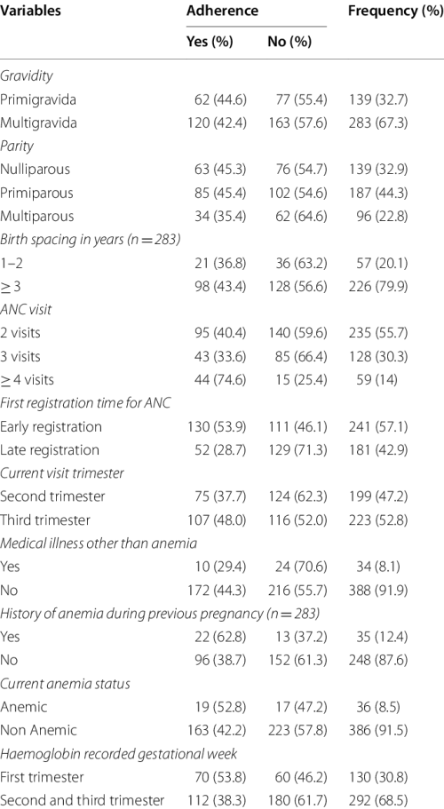 small resolution of obstetrics and health related characteristics of pregnant women attending antenatal care in north wollo zone