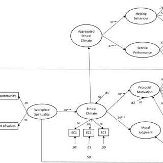 (PDF) A Multilevel Model Examining the Relationships