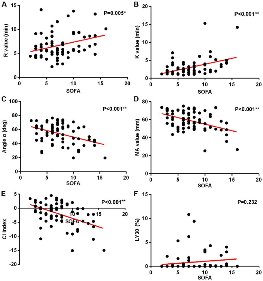Correlation analysis of SOFA scores and TEG indicators. (A