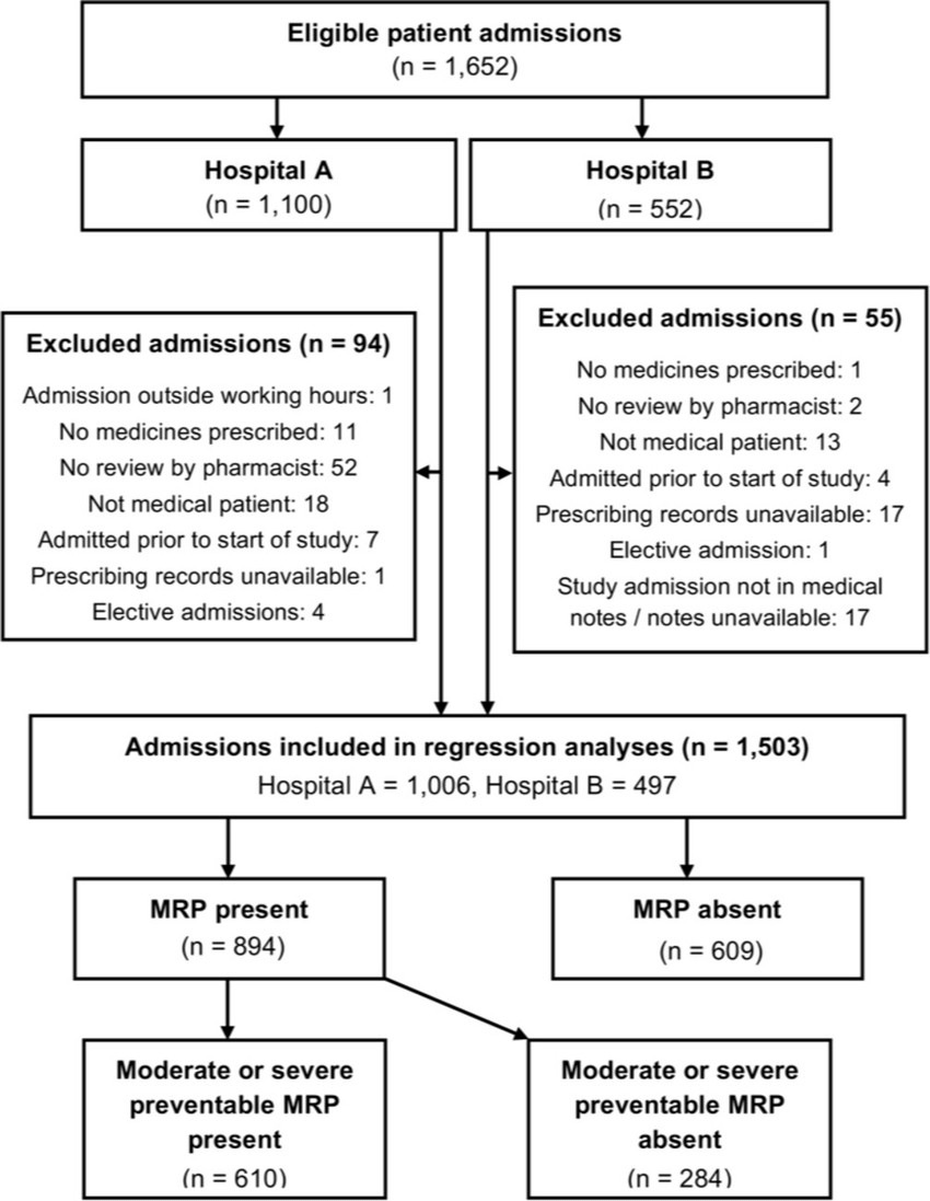 hight resolution of participant flow diagram mrp medication related problems mrp flow diagram