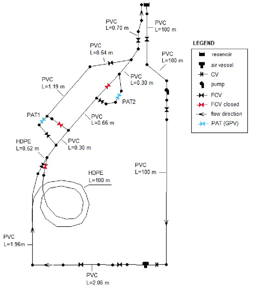 medium resolution of schematic of the experimental set up in epanet cv check valve fcv