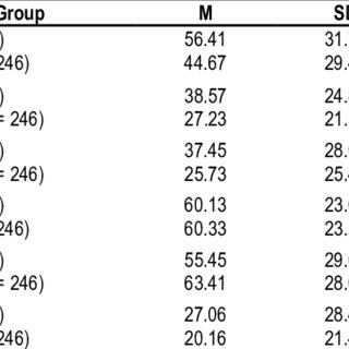 (PDF) Understanding the bottlenecks in methodological