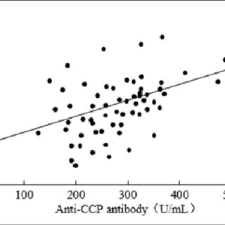 Correlation between smoking index and each of RF, anti-CCP