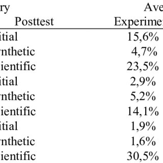 (PDF) Predict Observe Explain (POE) strategy toward mental