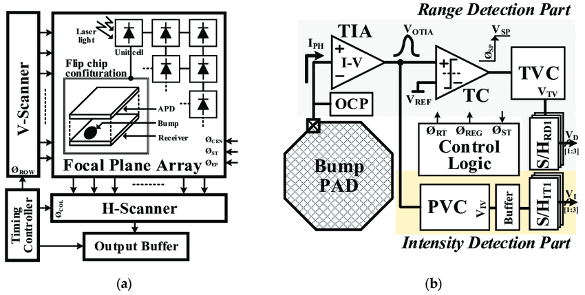 (a) overall block diagram and (b) simplified block diagram