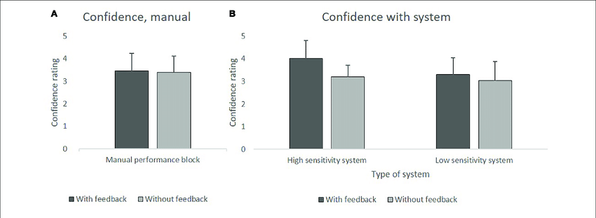 (A) Mean values of confidence in the manual performance