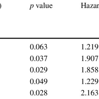 Multivariate analysis of risk factors for second fracture ...