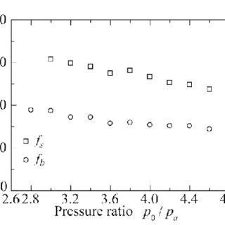 Flow diagram of proposed image denoising method