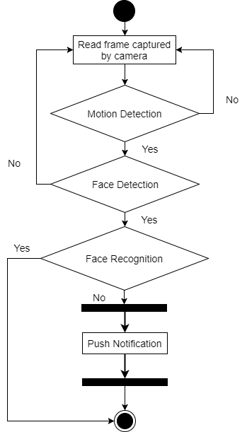 Activity diagram on motion sensor and face recognition