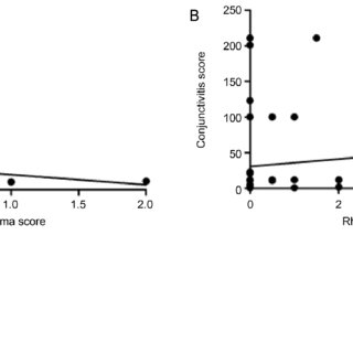 Relationship between brimonidine and systemic allergic ...