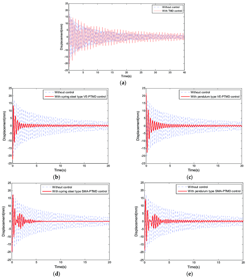 medium resolution of experimental results of free vibration a with tuned mass dampers tmd