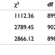 | Descriptive statistics and bivariate correlations among