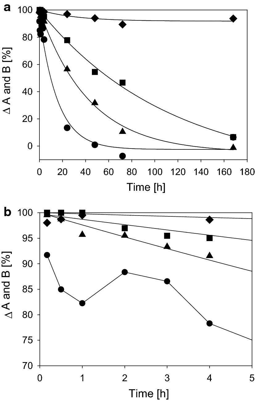 a, b Permeability of different substances through collagen