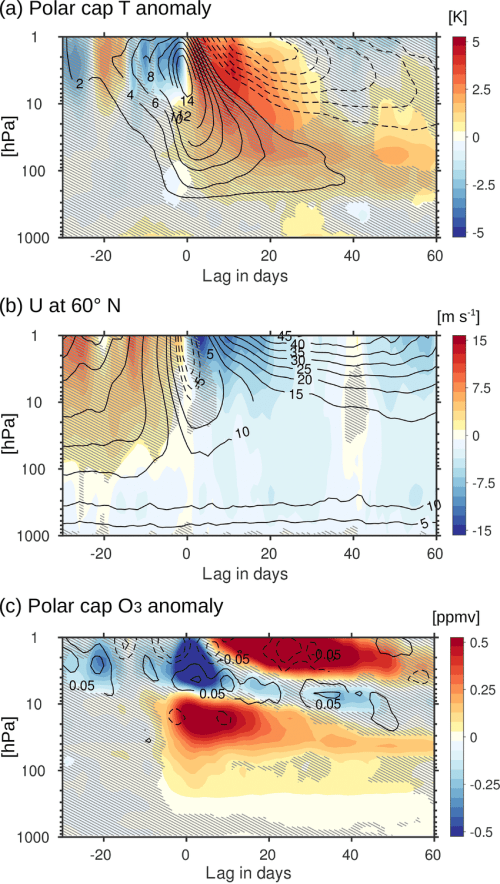small resolution of ssw composites for a the polar cap 60 to 90 n