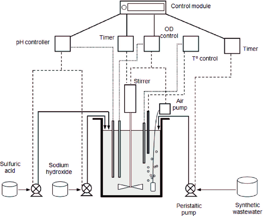 Scheme of the lab-scale sequencing batch reactor ( from
