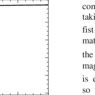 Rosin Rammler distribution fitted on experimental data