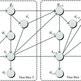 (PDF) Goal Identification Control Using an Information