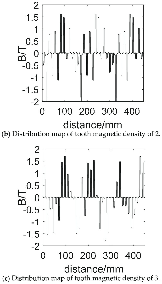 hight resolution of tooth magnetic density distribution map of stator winding corresponding to different starting modes