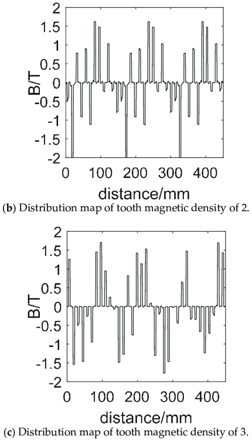 small resolution of tooth magnetic density distribution map of stator winding corresponding to different starting modes