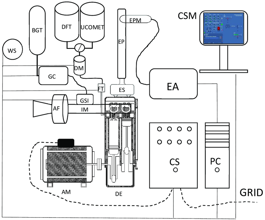 The schematic diagram of the experimental setup for biogas