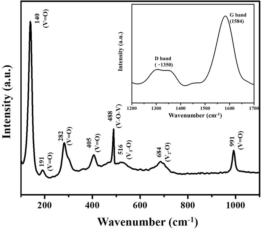 Raman spectra of the as-prepared VO 2 (M)/C nanofiber
