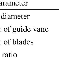 10: Blade element diagram for an inboard section of the