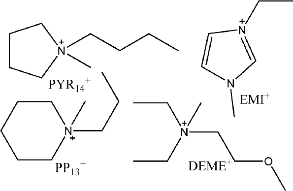 Molecular formulas of some cations commonly incorporated
