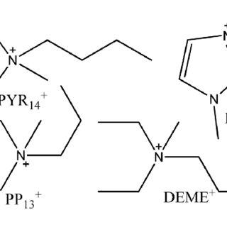 (PDF) Ionic Liquid-based Electrolytes for Li Metal/Air