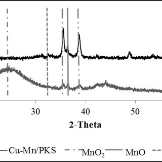 (PDF) Temperature-Programmed Reduction of Copper-Manganese