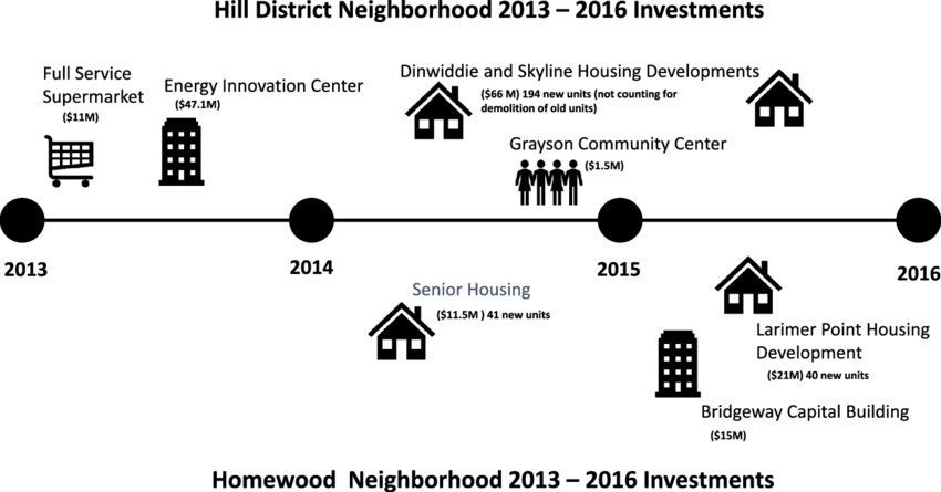 Neighborhood Investments 2013-2016 Total Development Cost