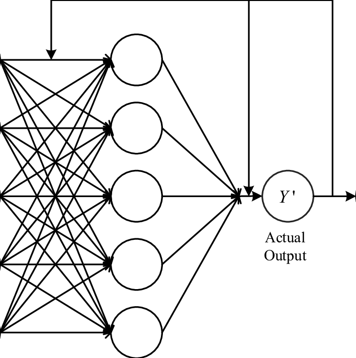 Algorithm logic structure diagram of single hidden layer