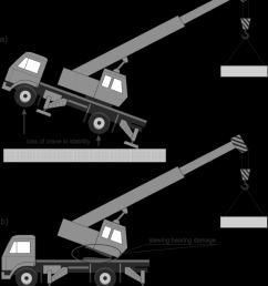 mobile crane stability loss of crane in stability a slewing bearing damage [ 850 x 1012 Pixel ]